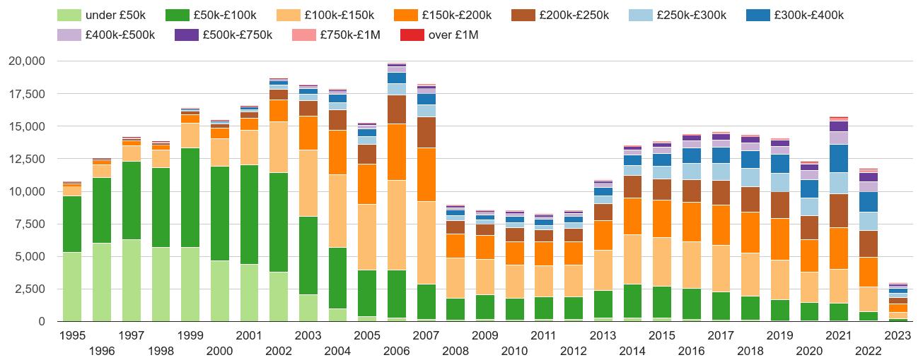 Leeds property sales volumes