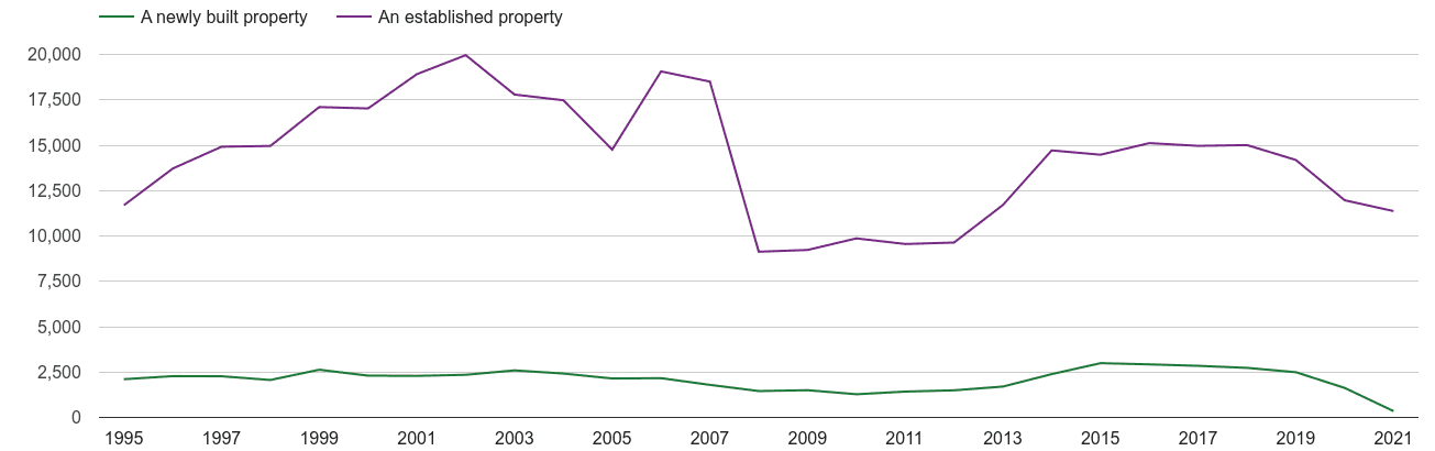 Leicester annual sales of new homes and older homes