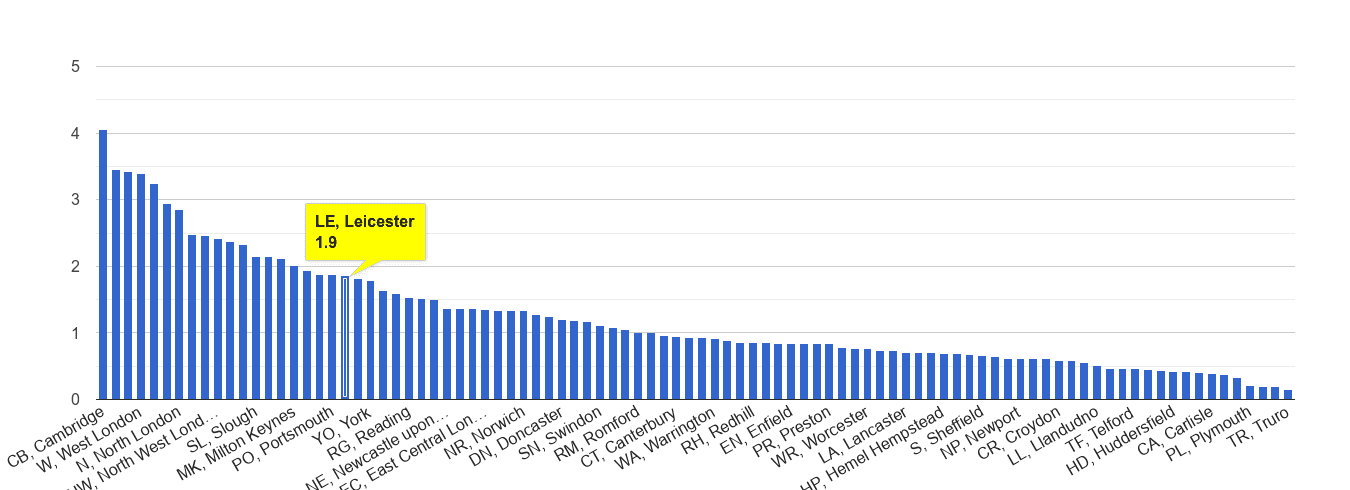 Leicester bicycle theft crime rate rank