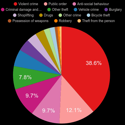 Leicester crime statistics