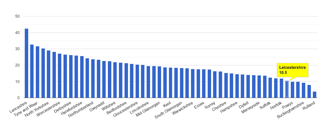 Leicestershire antisocial behaviour crime rate rank