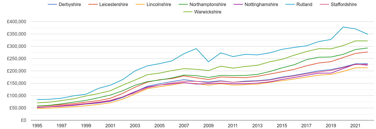 Leicestershire house prices and nearby counties