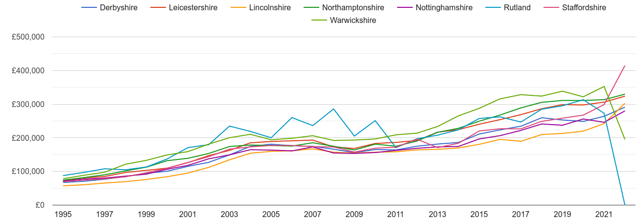 Leicestershire new home prices and nearby counties