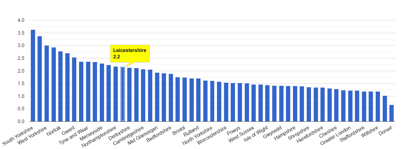 Leicestershire other crime rate rank