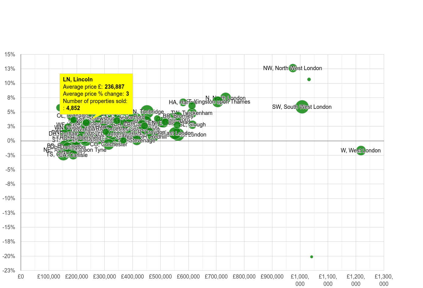 Lincoln house prices compared to other areas
