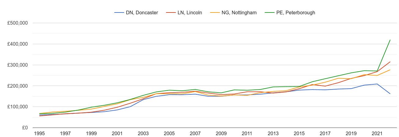 Lincoln new home prices and nearby areas