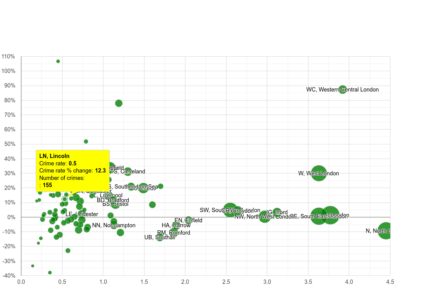 Lincoln robbery crime rate compared to other areas