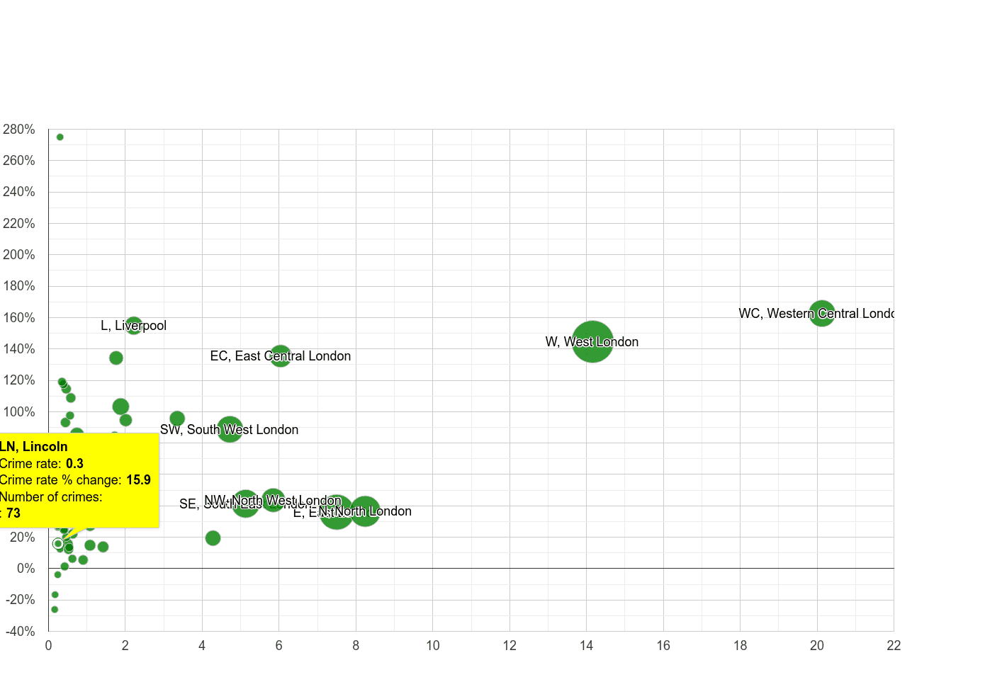 Lincoln theft from the person crime rate compared to other areas