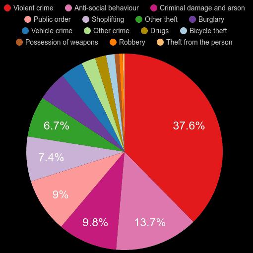 Lincolnshire crime statistics