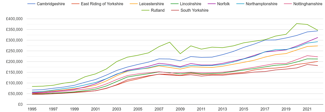 Lincolnshire house prices and nearby counties