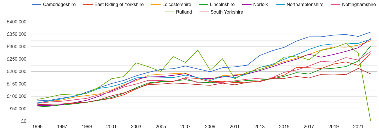 Lincolnshire new home prices and nearby counties