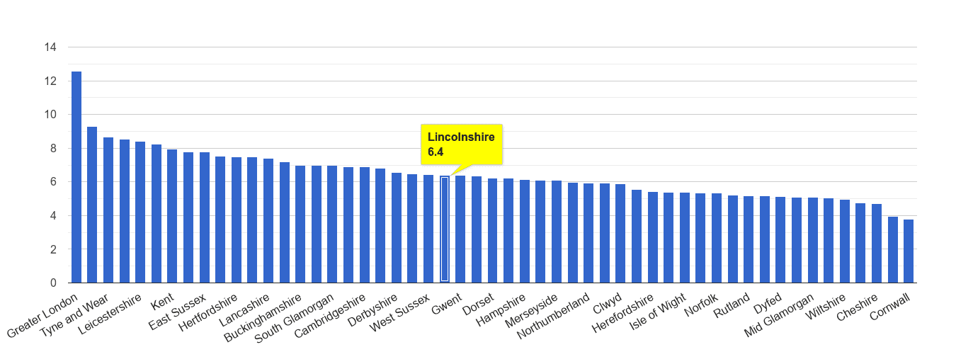 Lincolnshire other theft crime rate rank