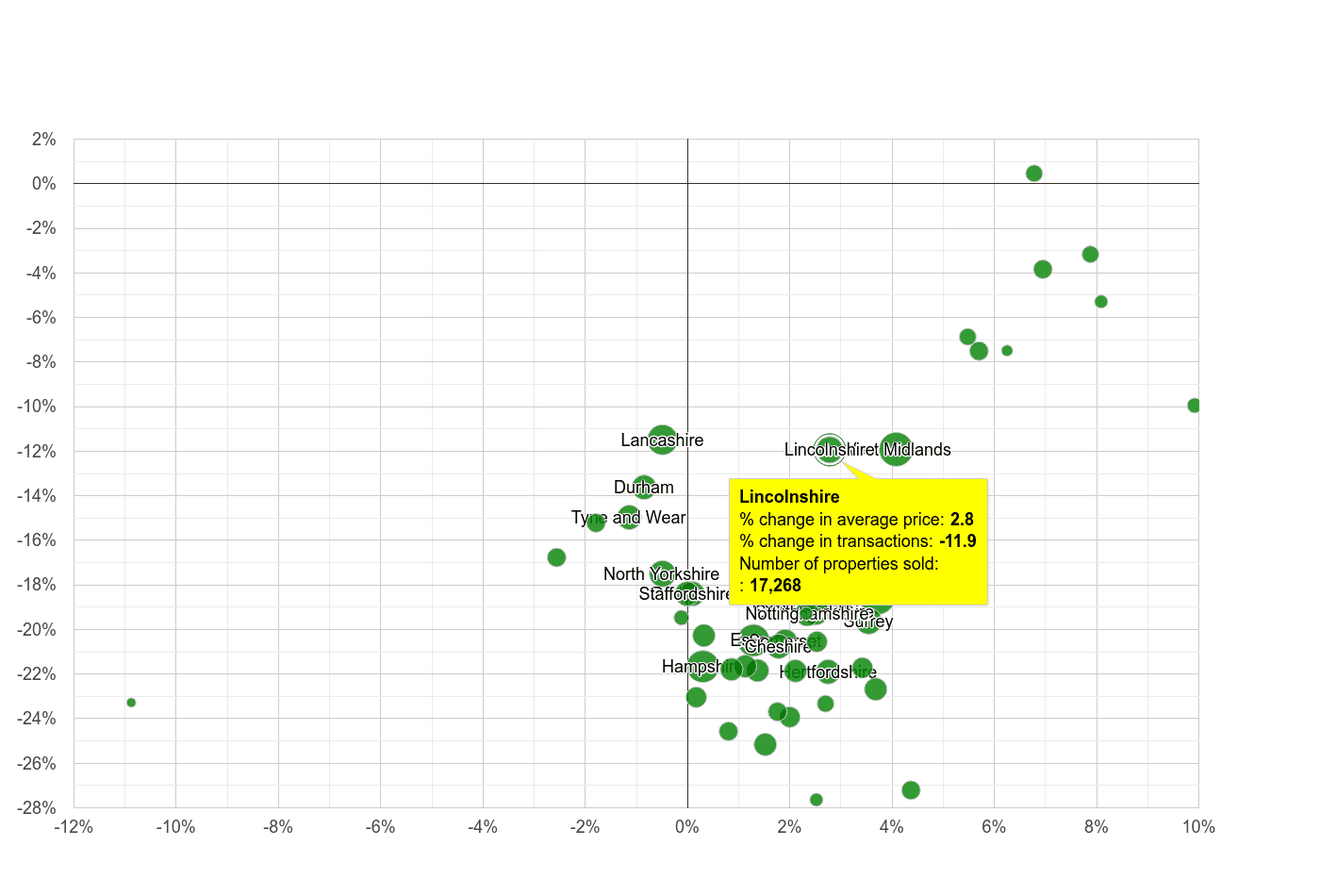 Lincolnshire property price and sales volume change relative to other counties