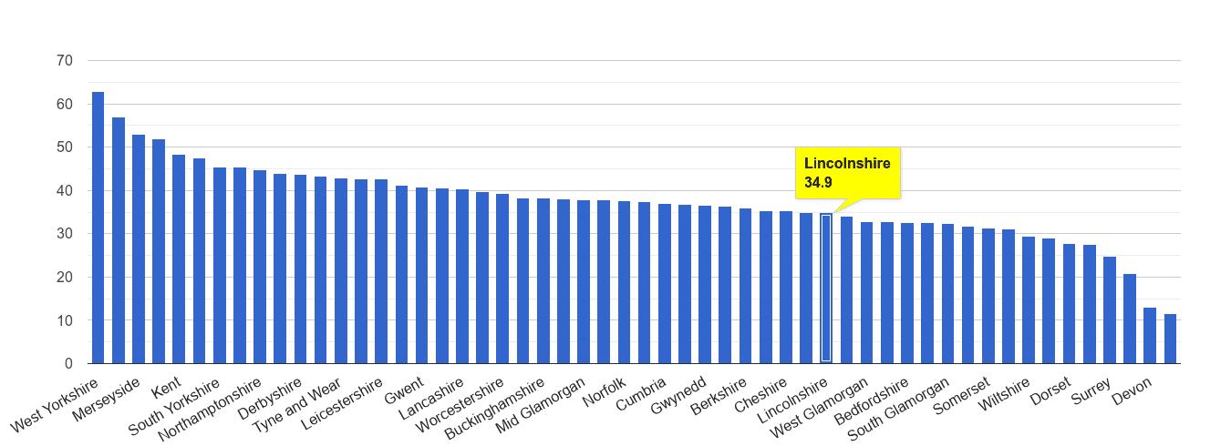 Lincolnshire violent crime rate rank
