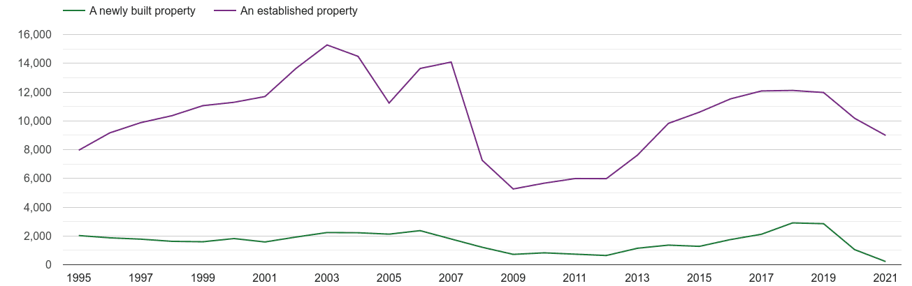Liverpool annual sales of new homes and older homes