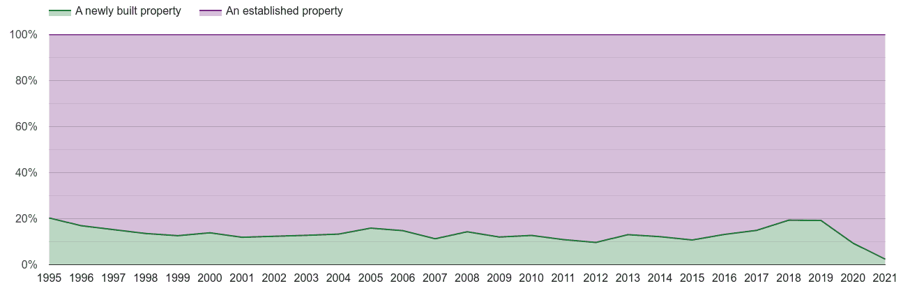 Liverpool annual sales share of new homes and older homes