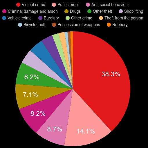 Liverpool crime statistics