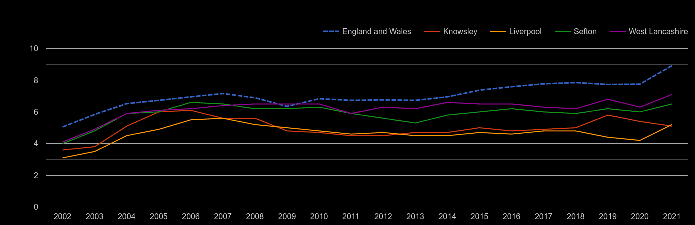 Liverpool house price to earnings ratio history