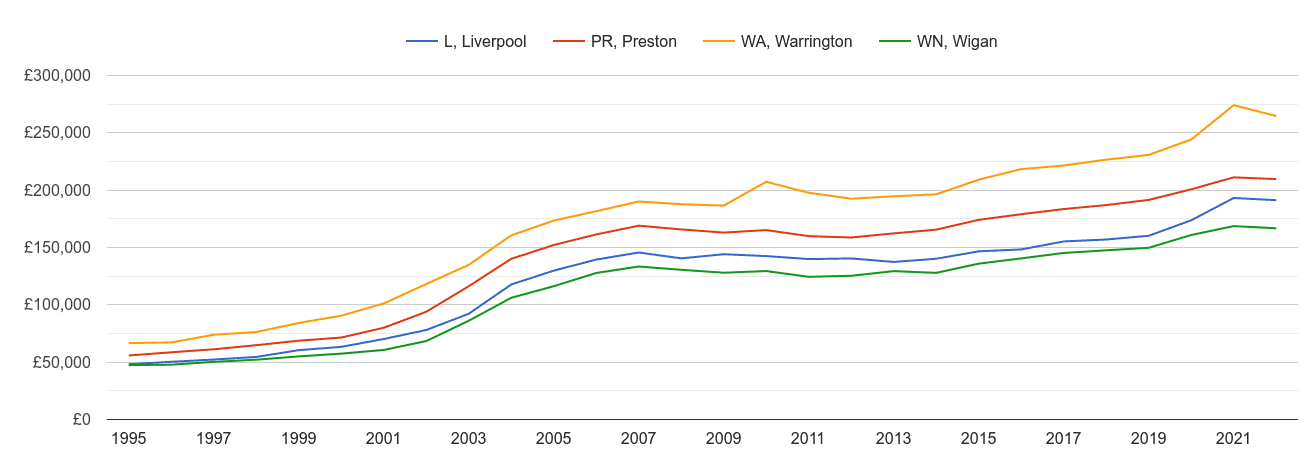 Liverpool house prices and nearby areas