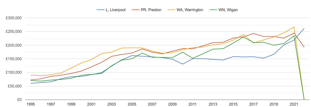 Liverpool new home prices and nearby areas
