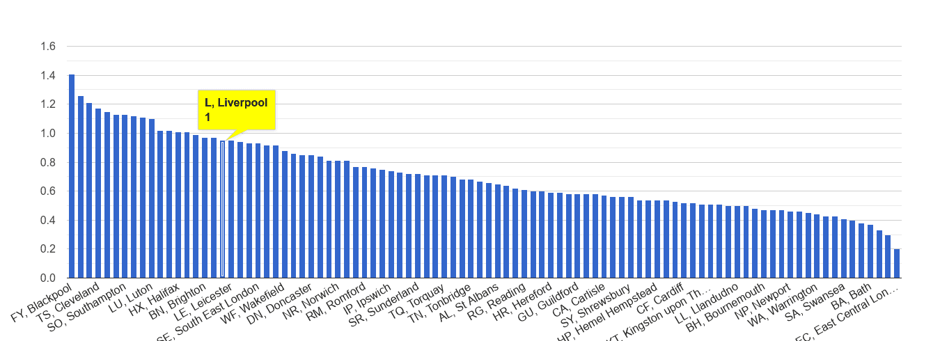 Liverpool possession of weapons crime rate rank