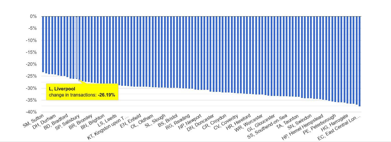 Liverpool sales volume change rank