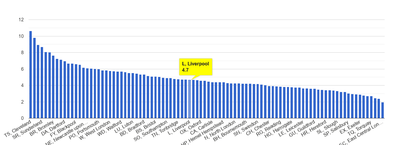 Liverpool shoplifting crime rate rank