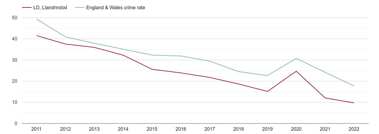 Llandrindod Wells antisocial behaviour crime rate