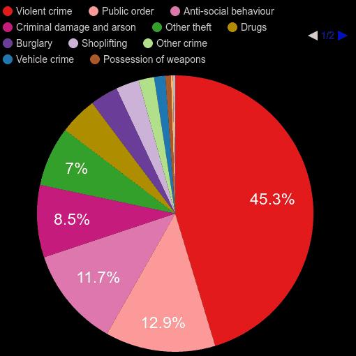 Llandrindod Wells crime statistics