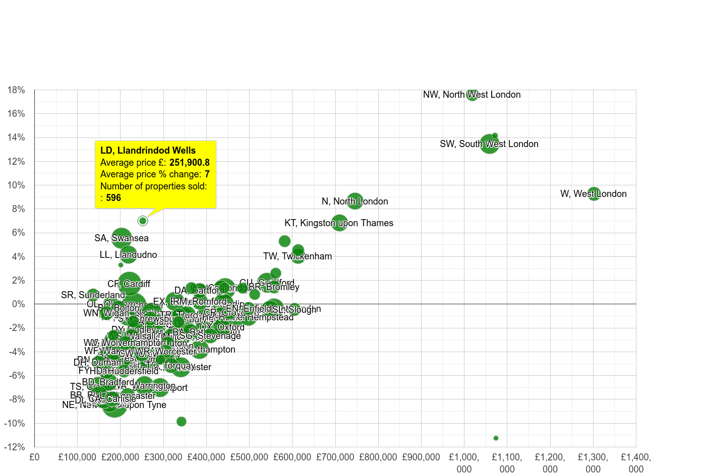 Llandrindod Wells house prices compared to other areas