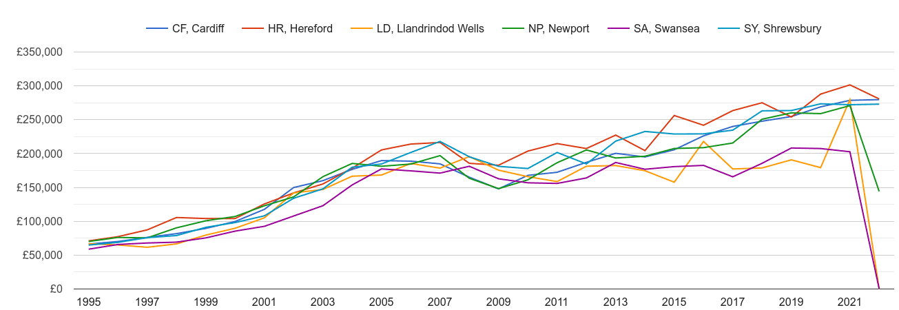 Llandrindod Wells new home prices and nearby areas