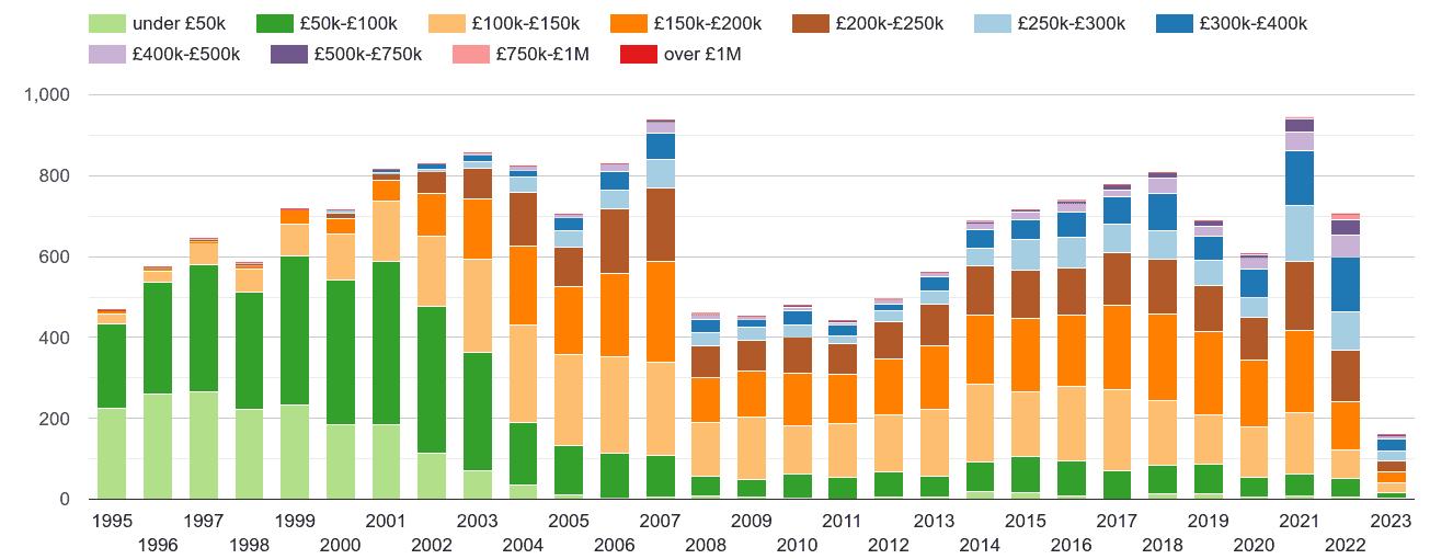 Llandrindod Wells property sales volumes