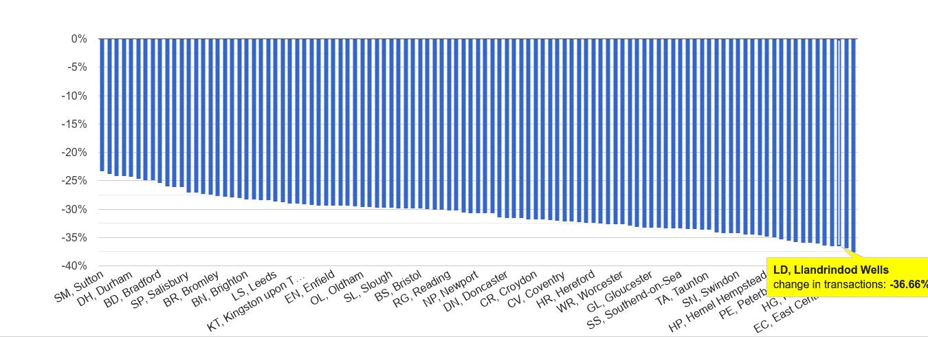 Llandrindod Wells sales volume change rank