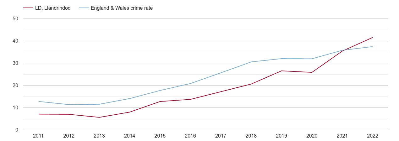 Llandrindod Wells violent crime rate