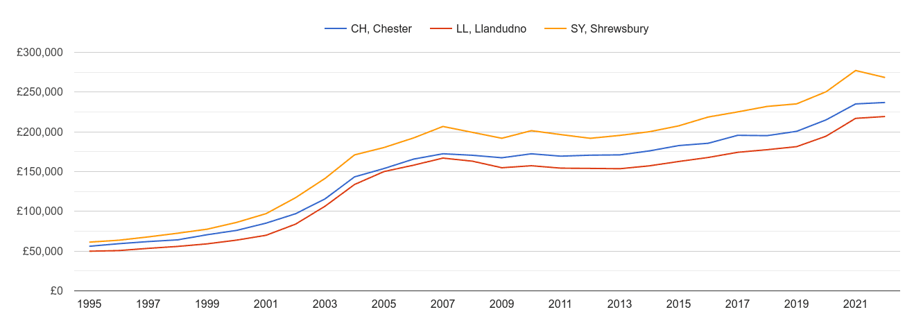 Llandudno house prices and nearby areas