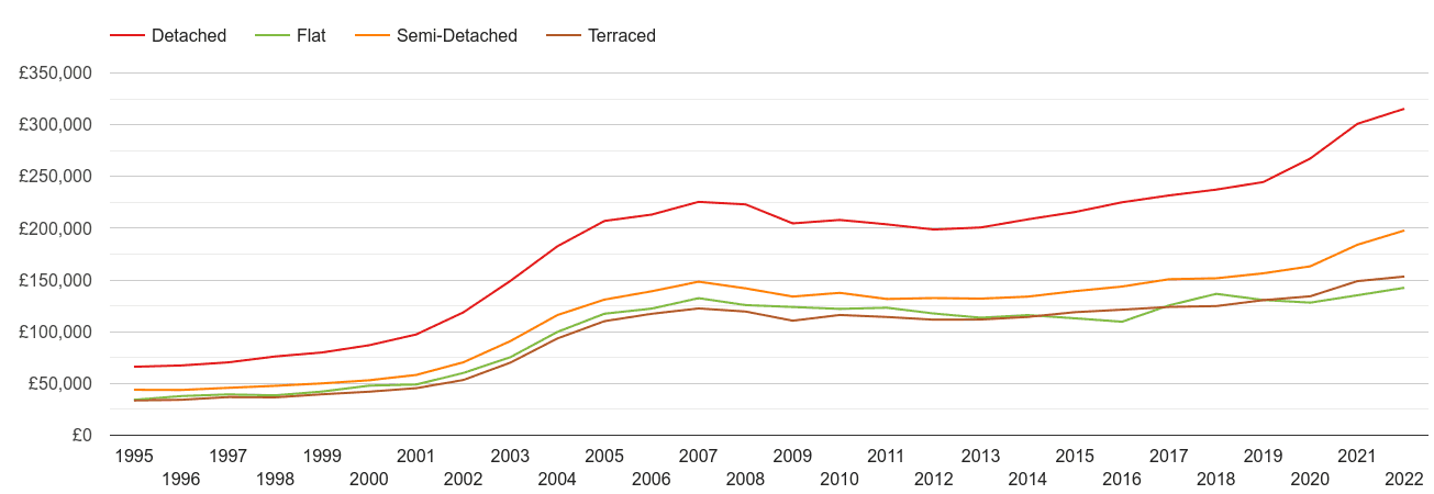 Llandudno house prices by property type