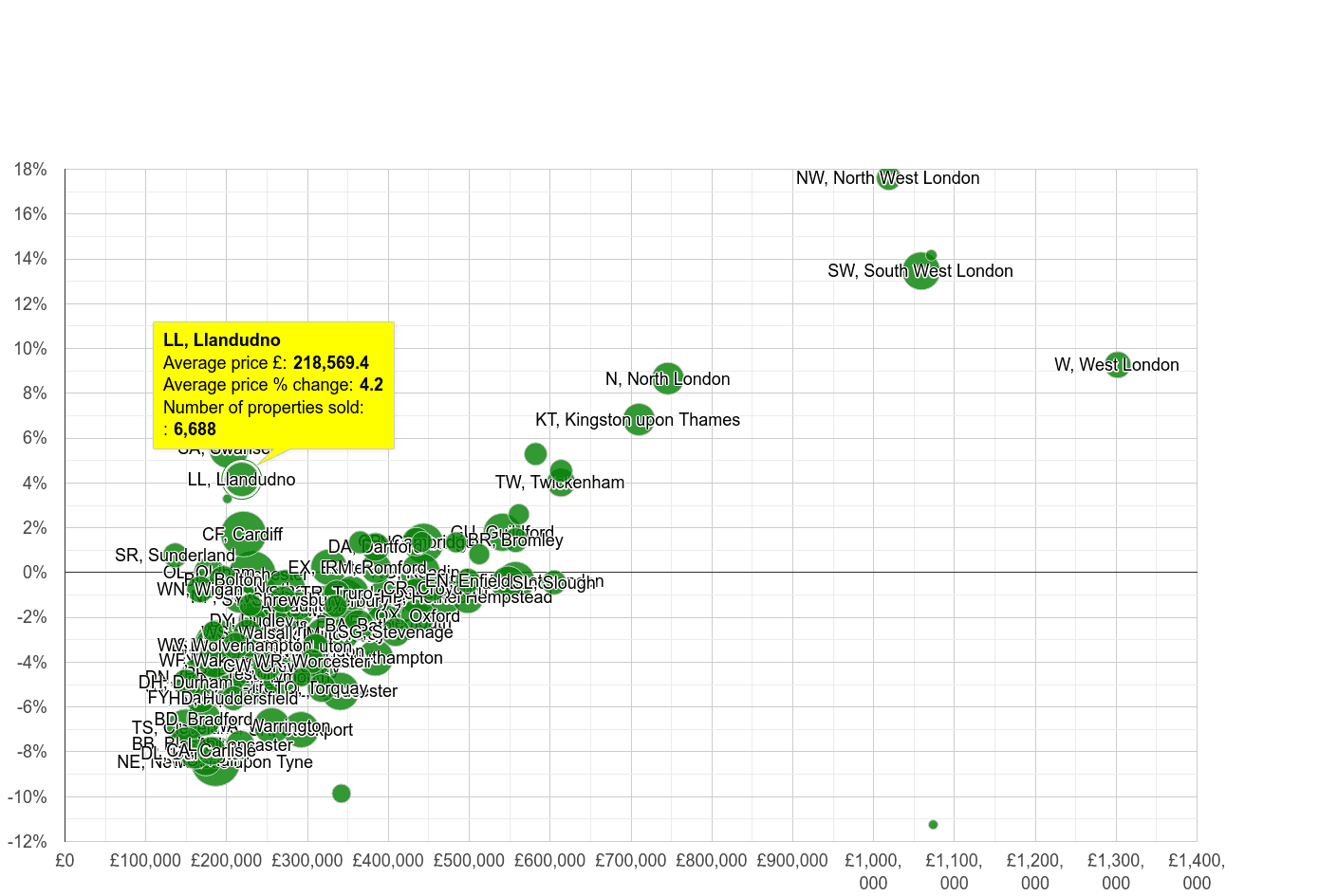 Llandudno house prices compared to other areas