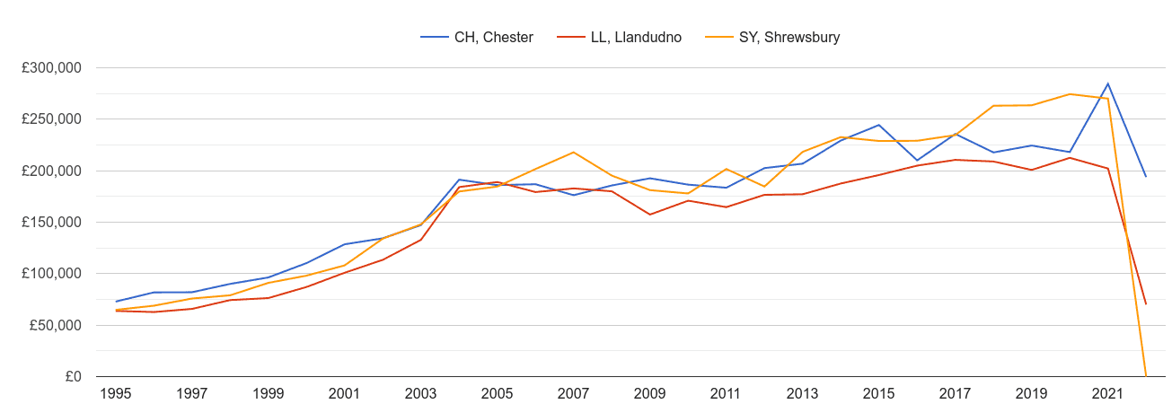 Llandudno new home prices and nearby areas