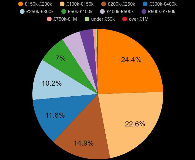Llandudno property sales share by price range