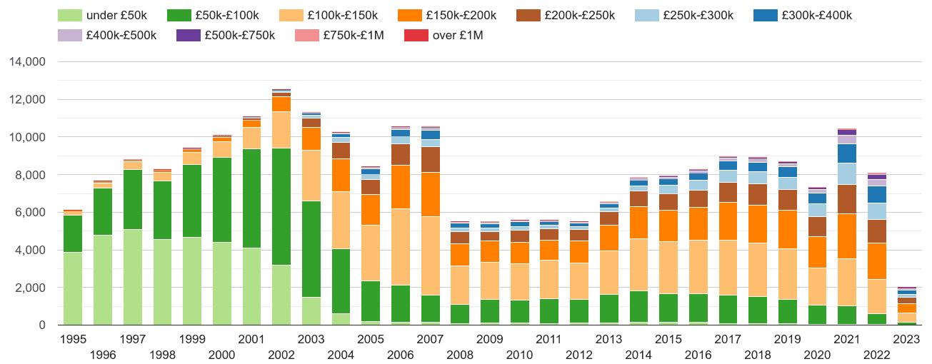 Llandudno property sales volumes