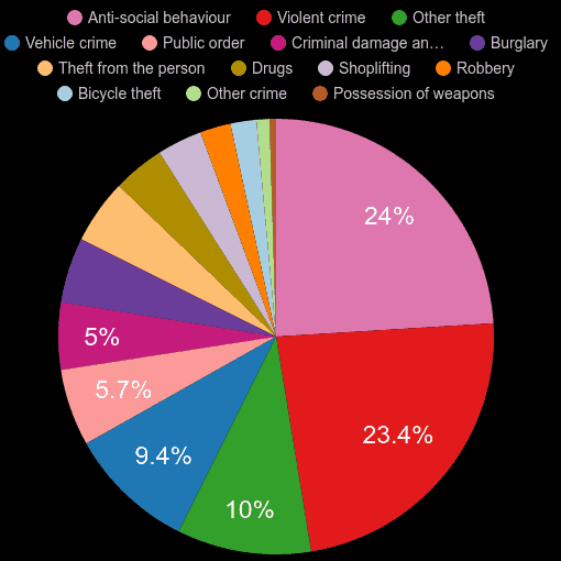 London crime statistics