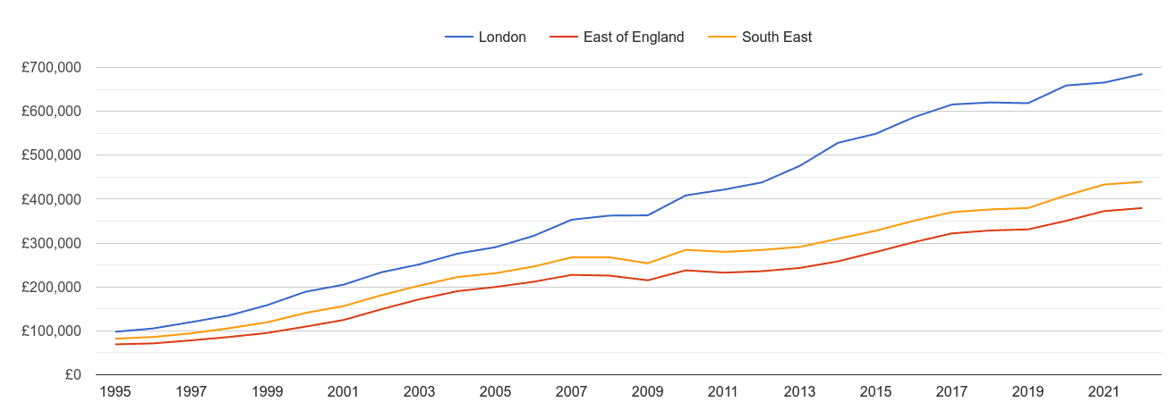 London house prices and nearby regions