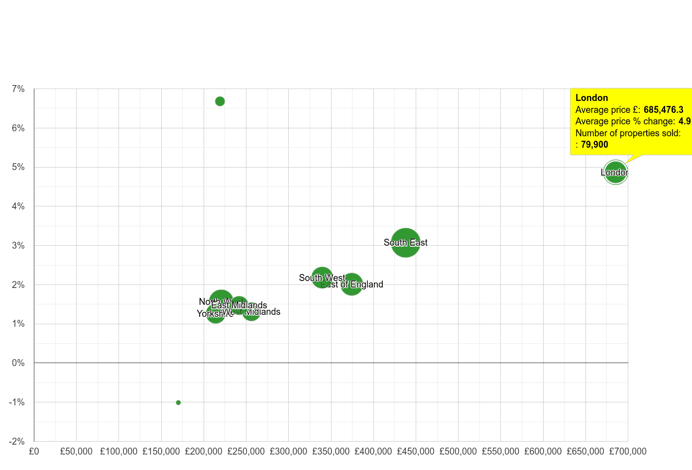 London house prices compared to other regions