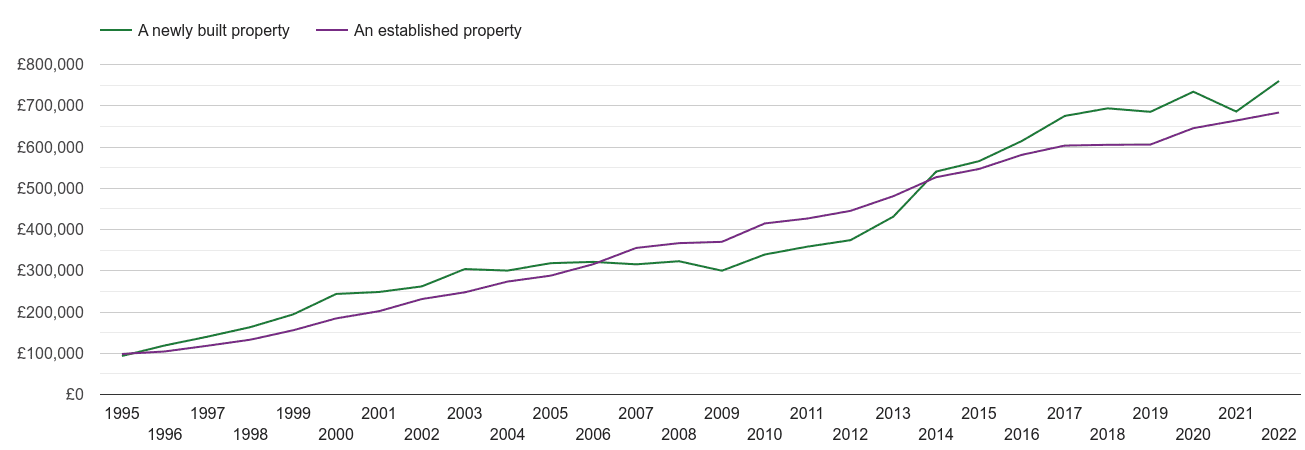 London house prices new vs established