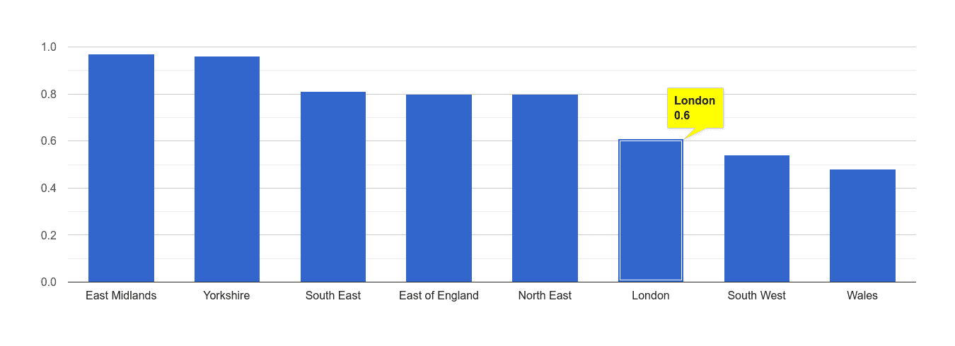 London possession of weapons crime rate rank
