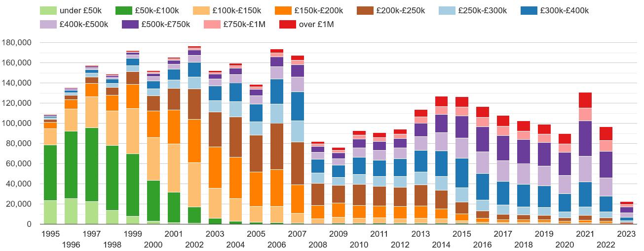 London property sales volumes