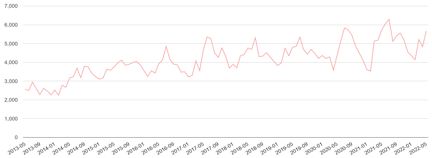London public order crime volume