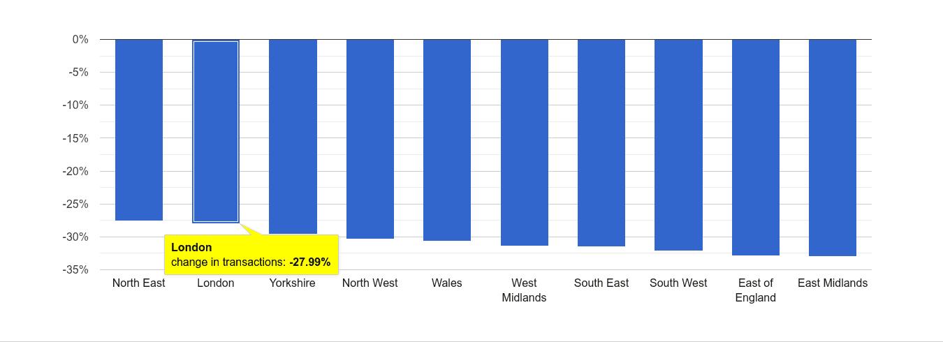 London sales volume change rank