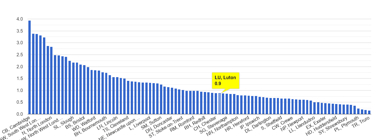 Luton bicycle theft crime rate rank