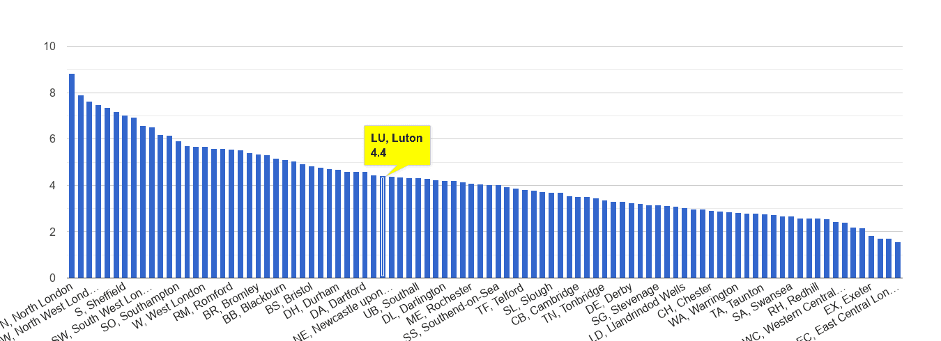 Luton burglary crime rate rank